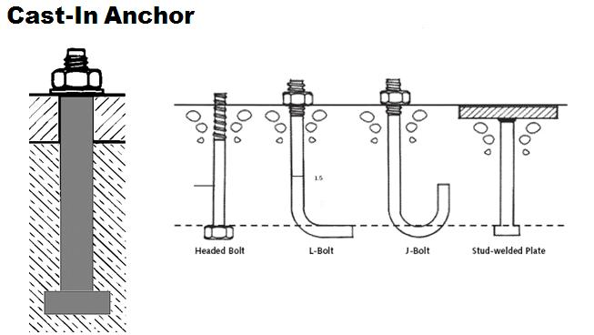 Belang types of anchor bolts