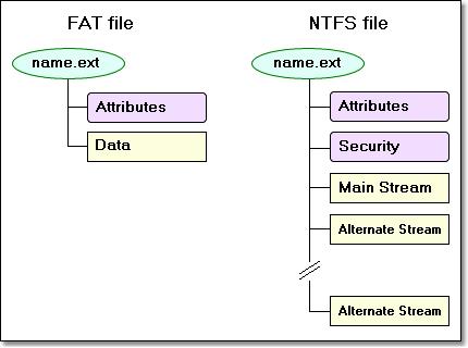 Festplatten formatieren mit FAT-32 unter Mac