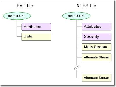 NTFS dan FAT