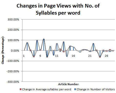 Changes in page Views with No. of Syllables per word