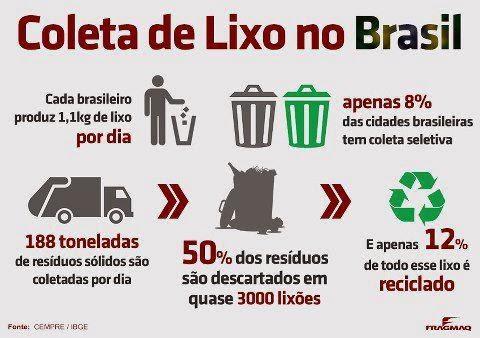 Coleta de Lixo no Brasil