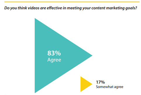 Regalix - State of B2B video marketing 2015