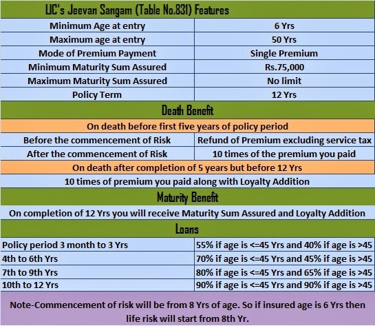 LIC Jeevan Sangam Premium Calculator