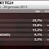 SKY TG24 il sondaggio elettorale di oggi sulle elezioni 2013