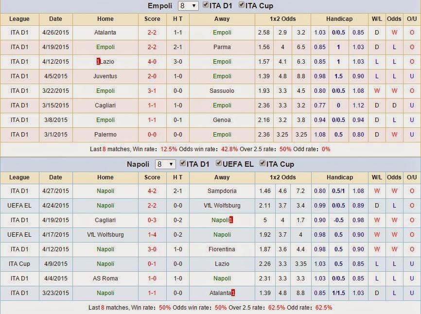 Dự đoán kèo cá cược Empoli vs Napoli