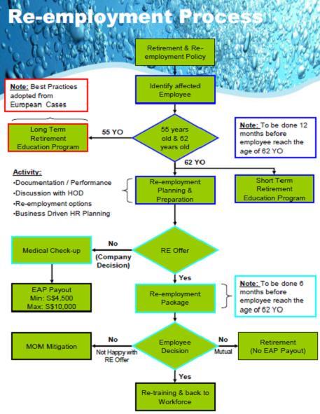 Employment flow chart timiznceptzmusic employment flow chart ccuart Images