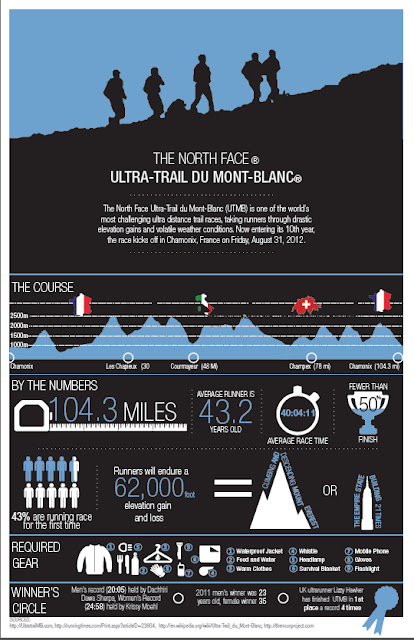 UTMB Infographic