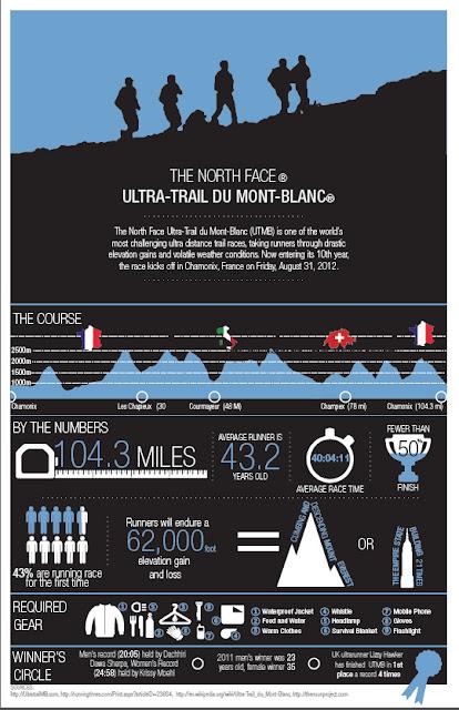 UTMB Infographic