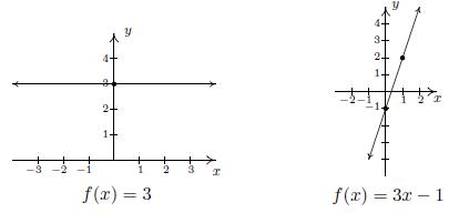 דוגמאות לגרפים של פונקציות לינאריות
