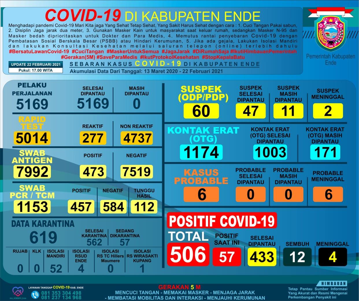 Covid-19 Ende