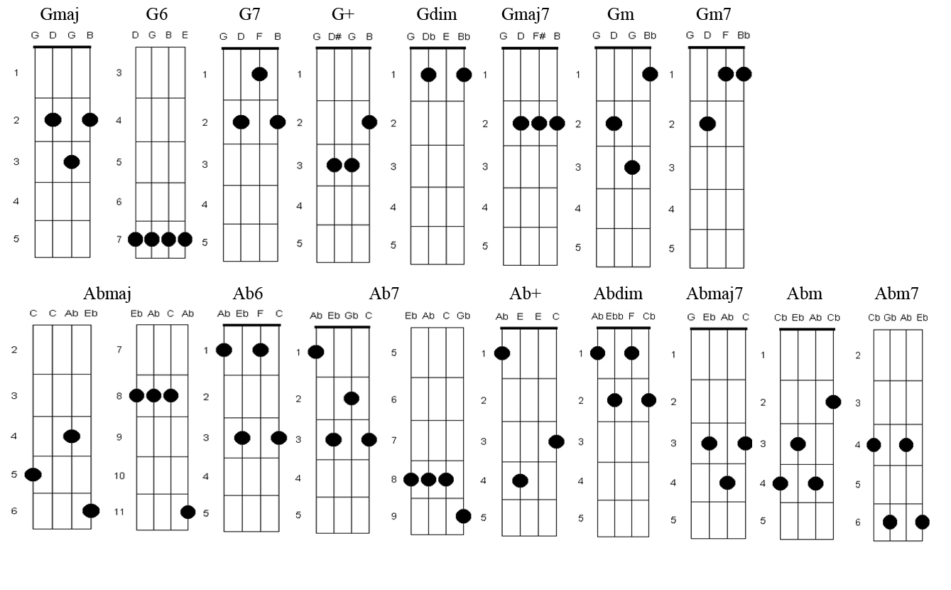Laura lee and a ukulele chord fingerings laura lee and a ukulele hexwebz Images
