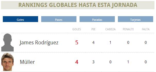 Ranking goleadores Mundial 2014 (26/6/2014) Octavos