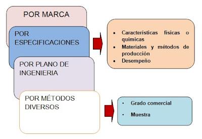 LA DESCRIPCIÓN Y ESPECIFICACIONES (DE LOS PEDIDOS)
