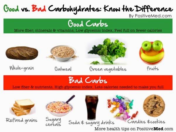 Working out after Menopause!!!: Good vs Bad Carbs???