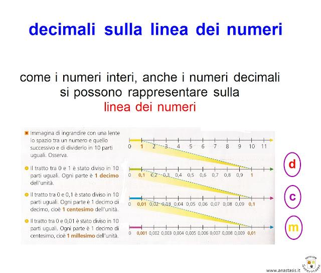 Paradiso delle mappe matematica for Linea dei numeri da stampare