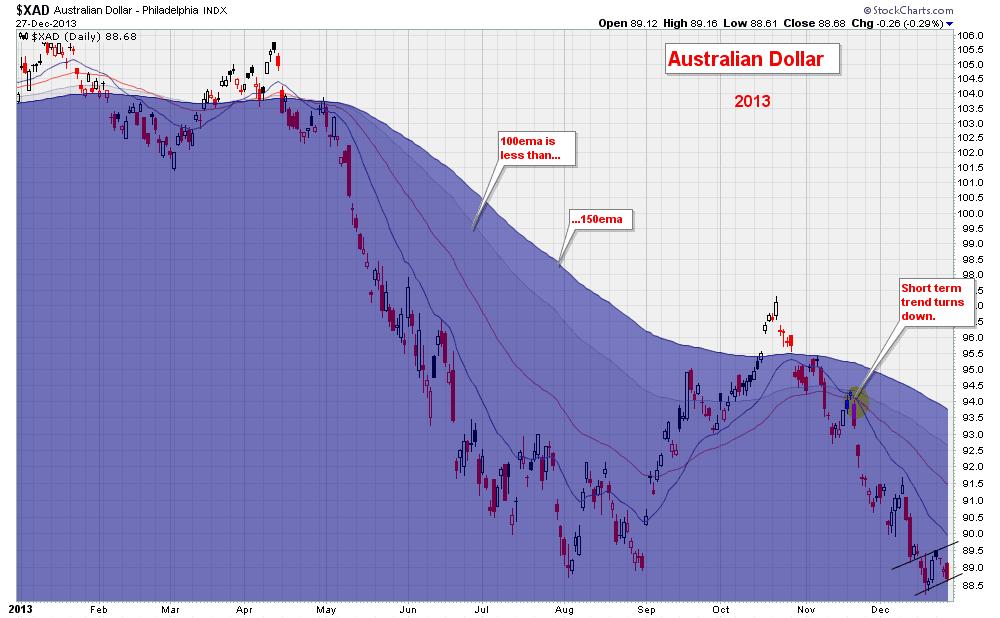 Long term trend following forex