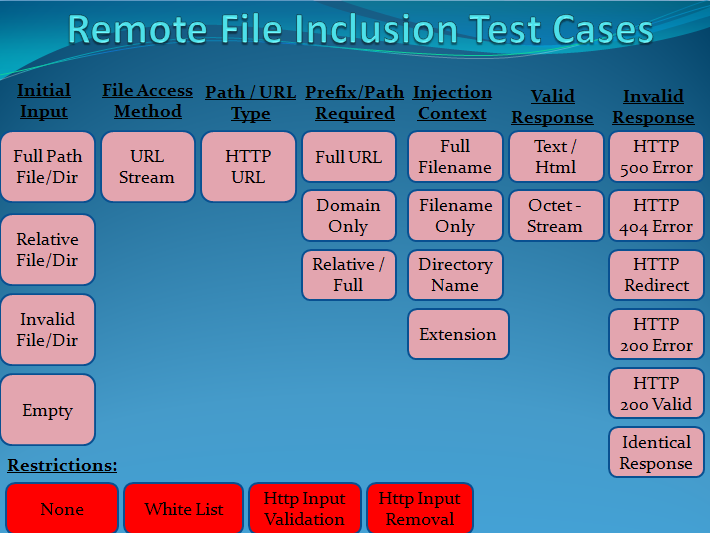 remote file inclusion scanner online