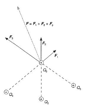 Ley de Coulomb 2