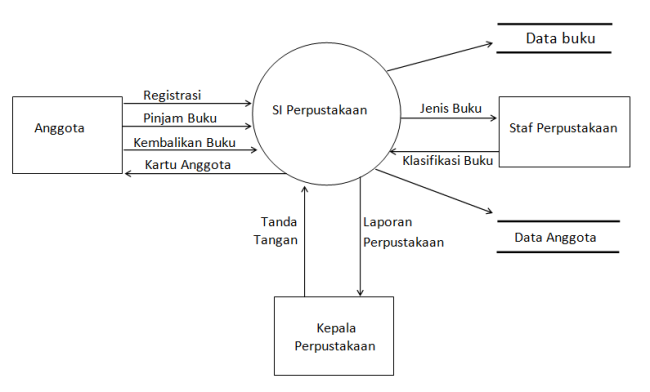 For your information 25 data flow diagram contoh diagram konteks dan dfd level 1 ccuart Images