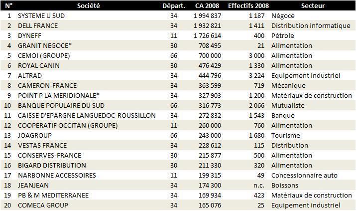 Modes de classements - Classement de coupe de france ...