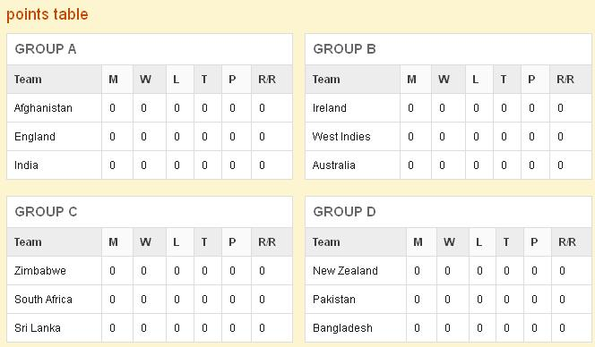 Cricket News: ICC World Twenty20 2012 Points Table