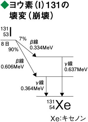 ヨウ素131の壊変図