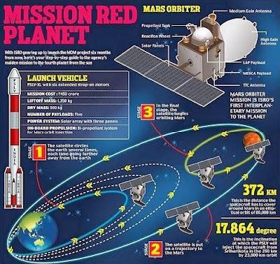 Mission Mars--Details