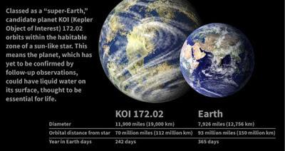 Planeta KOI 172.02