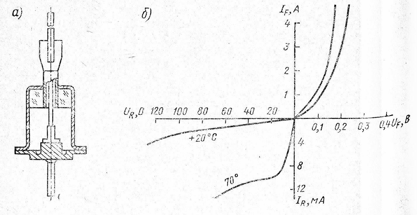 Устройство и вольт-амперная характеристика диода Д304