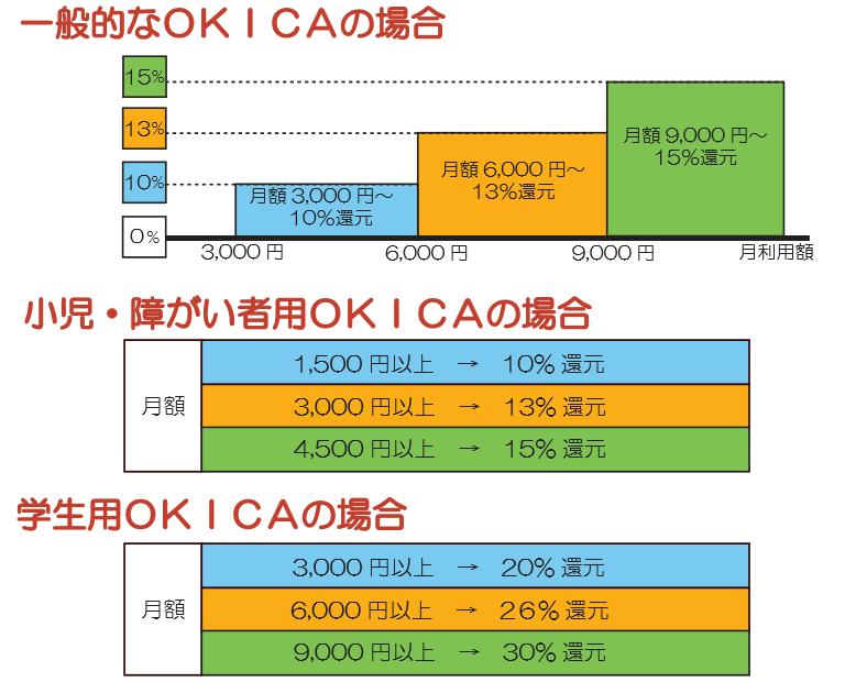 沖繩-交通-OKICA-返還金額-教學-Okinawa-yui-rail- transport-train