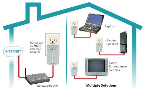 tv to internet tv what do you do when wi fi won t do the job rh rtctvinternet blogspot com home wiring ethernet adapter Home Network Switch Wiring