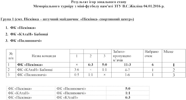 %D0%A0%D0%B5%D0%B7%D1%83%D0%BB%D1%8C%D1%82%D0%B0%D1%82%D0%B8%2B%D1%96%D0%B3%D0%BE%D1%80%2B%D1%82%D1%83%D1%80%D0%BD%D1%96%D1%80%2B%D0%96%D0%B8%D0%BB%D1%96%D0%BD%D0%B0%2B2016%D0%B0.jpg