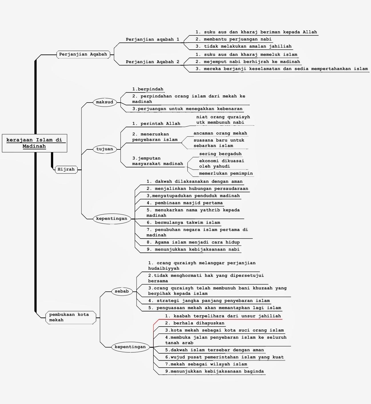 Sejarah Smkdpb New Peta Minda Bab 5 Tingkatan 4