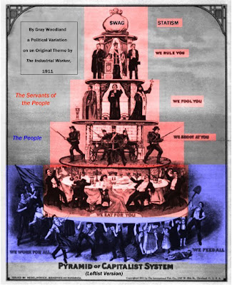 The Pyramid of the Capitalist System, Leftist Improvement - by me, derived from original in Industrial Worker, 1911 - released into public domain
