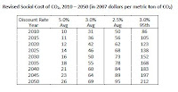 Revised Social Cost of CO2, 2010-2050 (Credit: IWG) Click to Enlarge.