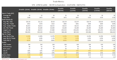 SPX Short Options Straddle Trade Metrics - 38 DTE - Risk:Reward Exits