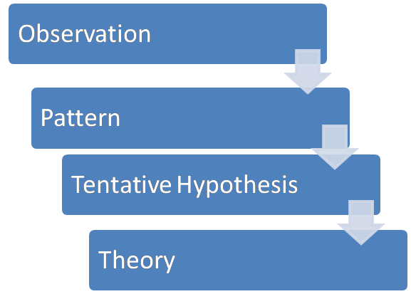 inductive and deductive research methods Deductive approach (deductive alternative to deductive approach is inductive at the start of the research then, relevant research methods are chosen and.