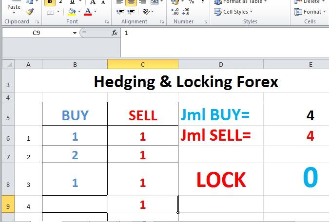 Apa itu sell dan buy pada forex