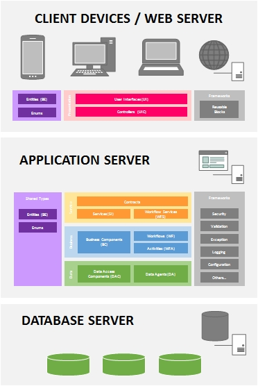 Deploying layered applications msdn malaysia for N tier architecture diagram