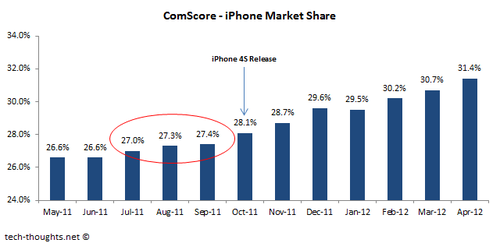 US iPhone Market Share