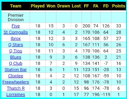 League table, 22nd February