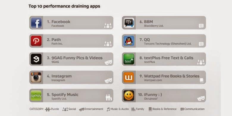 10 Daftar Aplikasi Boros Baterai di Android | Top Battery Drainers