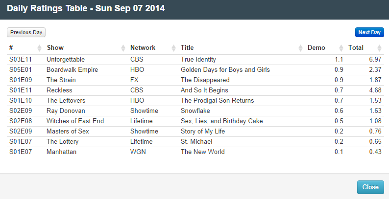 Final Adjusted TV Ratings for Sunday 7th September 2014