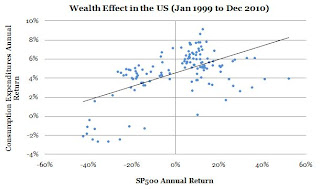wealth%2Beffect%2B2.JPG?__SQUARESPACE_CACHEVERSION=1302035223404