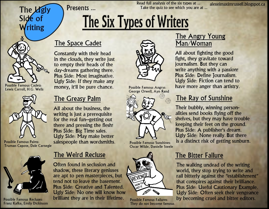 different types writer