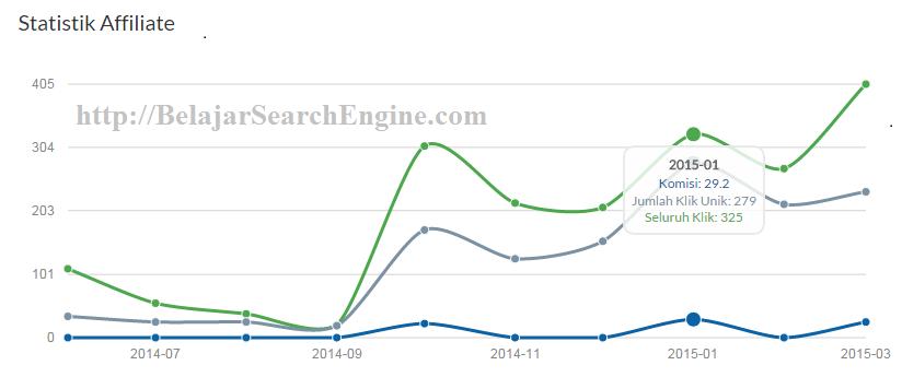 Penawaran Review Produk Di Blog Belajar Search Engine