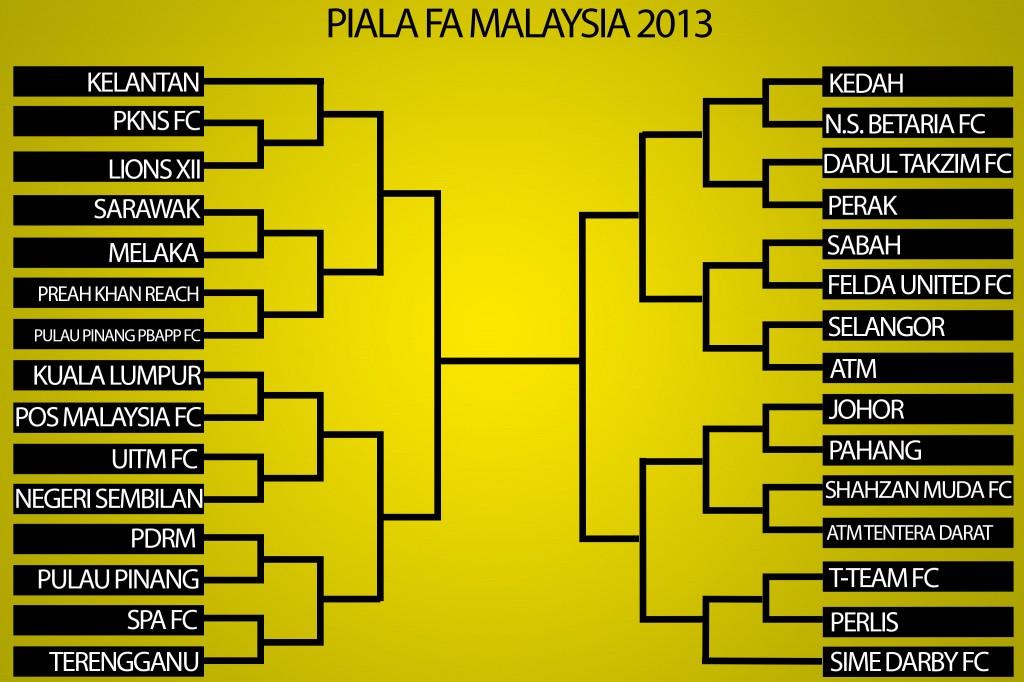 Piala FA Malaysia 2014