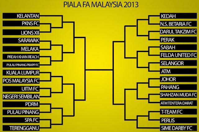 Jadual Piala Malaysia 2013 ( Piala FA )