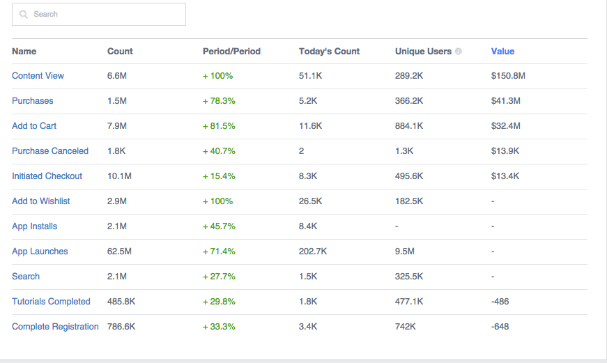 tabla pestaña eventos facebook analytics