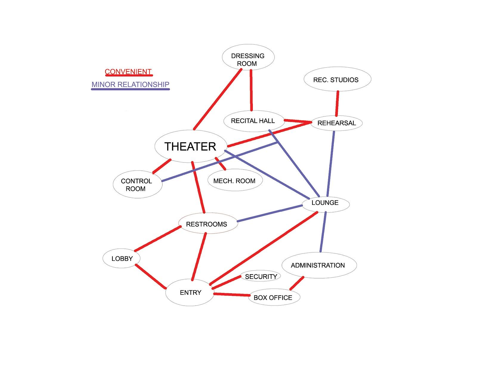 ml architecture matrix and bubble diagram : circulatory diagram architecture - findchart.co